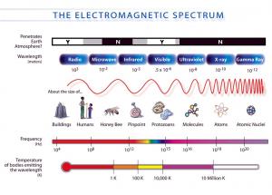 New EM Spectrum Diagram