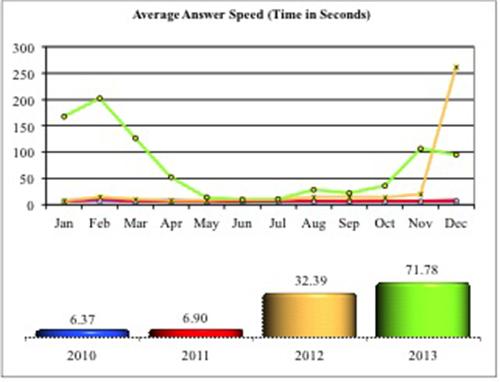 NICS Average Answer Speed, 2010 to 2013