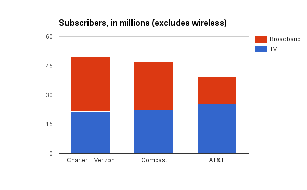 What a combined Charter and Verizon would look like, stacked against Comcast and AT&T (Sources: Corporate financial filings)