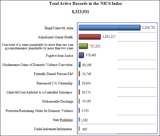 NICS Operations Report 2012: Total Active Records in NICS Index
