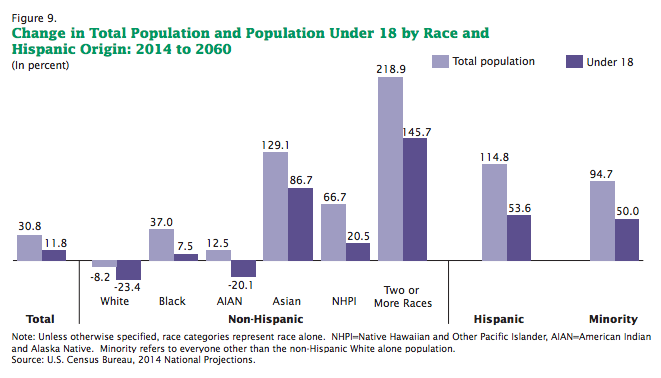 growth rates by race