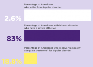 18 percent of people receive minimally adequate treatment for bipolar disorder