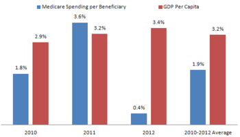 Growth In Medicare Spending Per Beneficiary