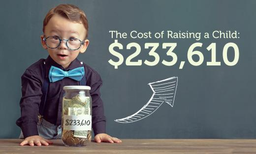 Cost of Raising a Child, 2015