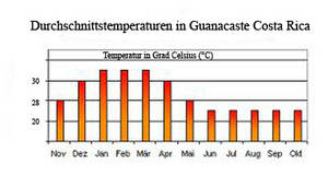 Weather temperatures Guanacaste Costa Rica