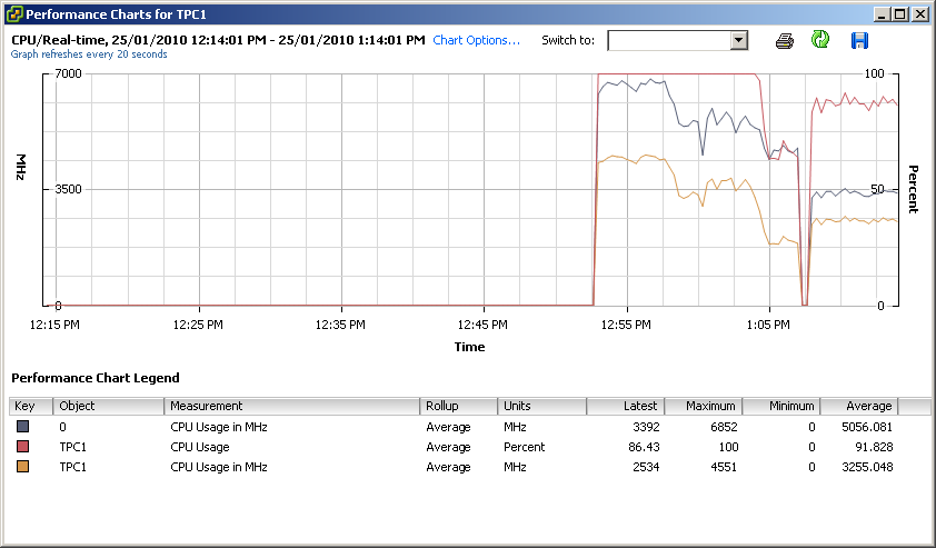 VM Trasitioned with vMotion from NFS to iSCSI on same ZFS Storage host