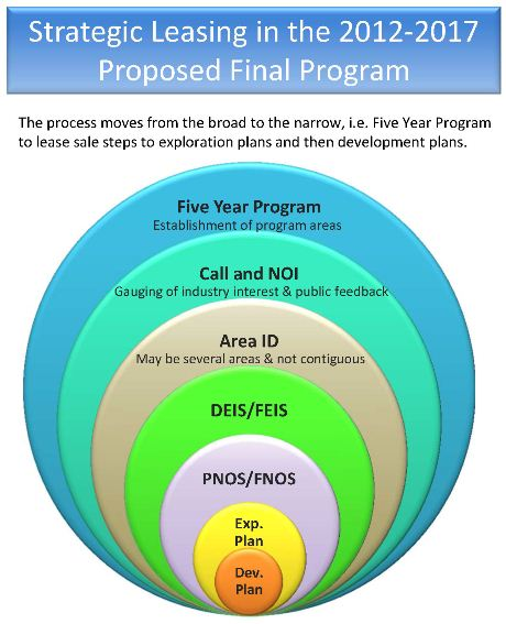 Chart showing 5-Year Program lease sale steps to exploration plans and development plans.