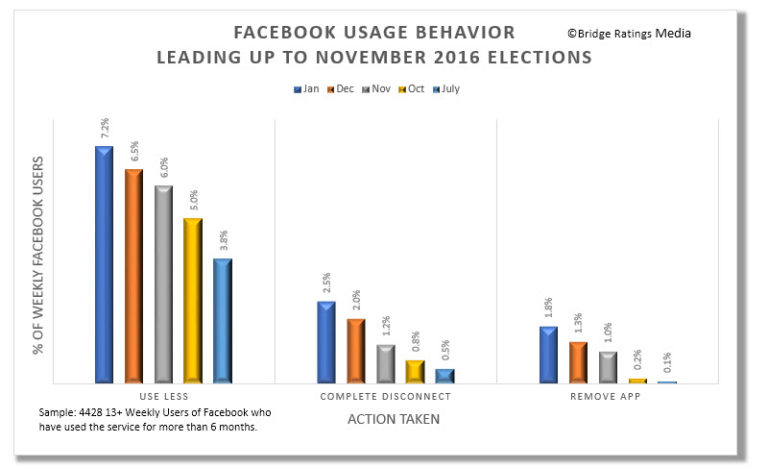 Facebook usage election