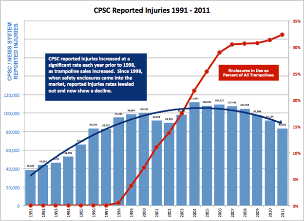 Trampoline Safety Facts include CPSC Reported Injuries from 1991-2011.
