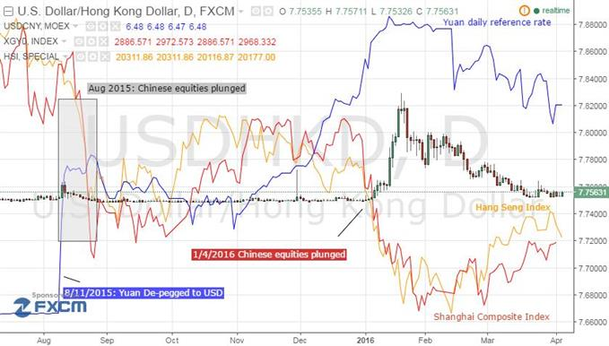 A Tale of Two Currencies: Hong Kong Dollar and Chinese Yuan
