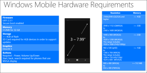 Windows Mobile Hardware Requirements
