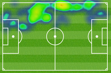 Nacho Monreal's heatmap as a left-back. His average position is quite close to the midfield line.