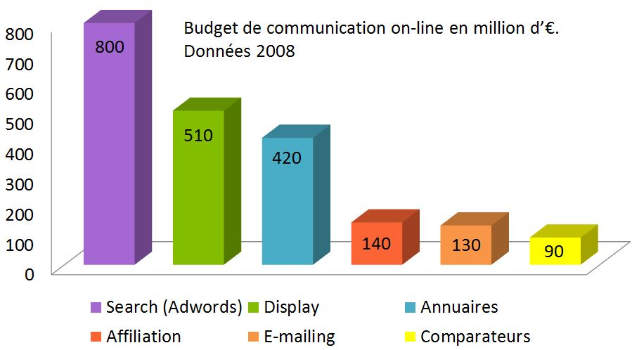 Allocation des budgets webmarketing par poste de dépense