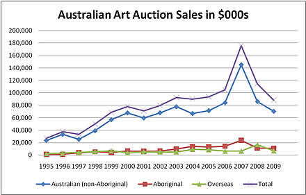 Australian art auction sales for last 15 years