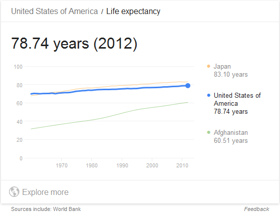 life of expectacy