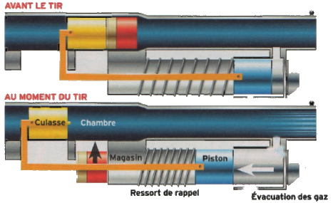 emprunt-gaz-1