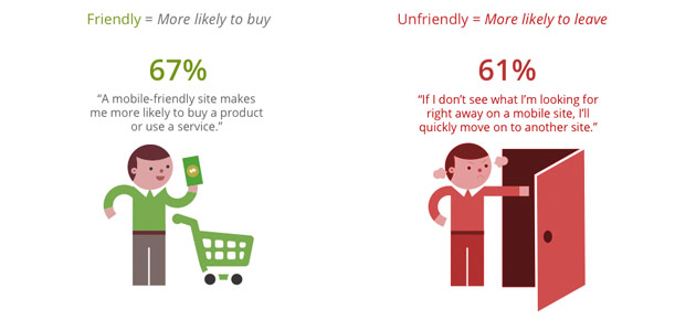 some factor for a mobile friendly site