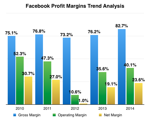 Facebook Profit Margins Trend Analysis 2014