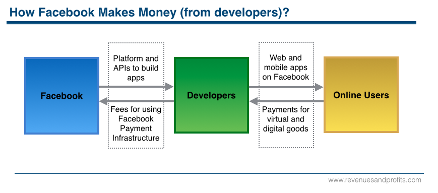 Facebook Revenue Model Developers v4