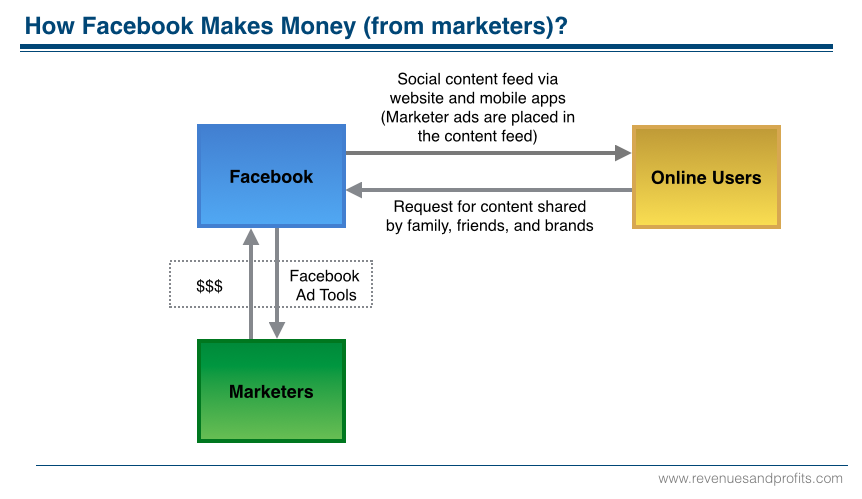Facebook Revenue Model Marketers v4