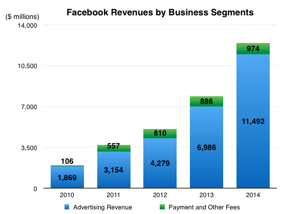Fcaebook Business Segment Revenues 2014 v2