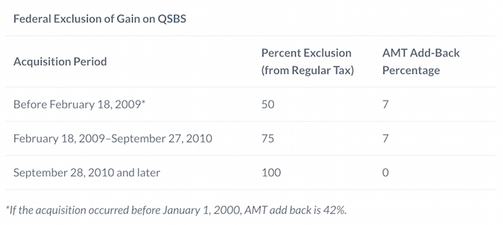 Qualified Small Business Tax Chart