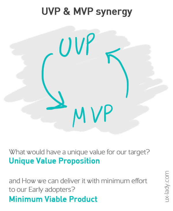 unique-value-proposition-minimum-viable-product