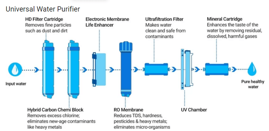 Top 10 Best Water Purifier Germkill  In India July 2020