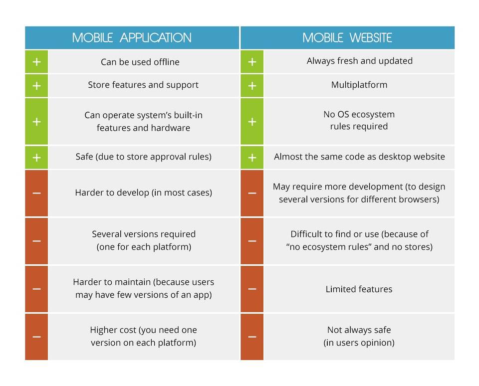 App vs mobile web pros and cons