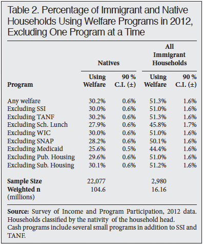 Table: Percentage of Immigrant and Native Households Using Welfare Programs in 2012, Exluding one program at a time