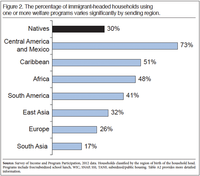 Graph: The Percentage of Immigrant Headed Households using one or more programs varies significantly by sending region