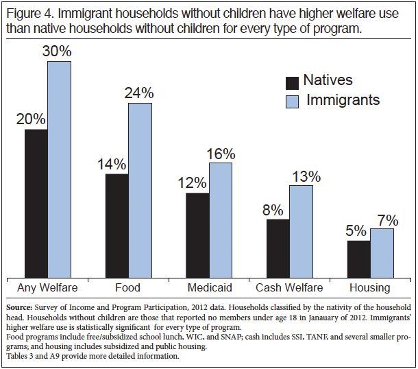 Graph: Immigrant households without children have higher welfare use than natives households without children for every type of program