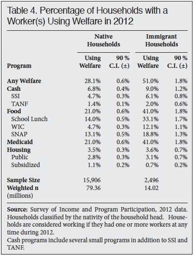 Table: Percentage of Households with a Worker(s) Using Welfare in 2012