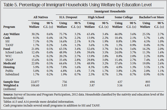 Table: Percentage of Immigrant Households Using Welfare by Education Level