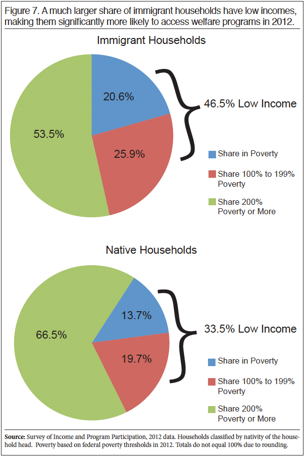 Graph: A much larger share of Immigrant households have low incomes, making them significantly more likely to access welfare programs in 2012