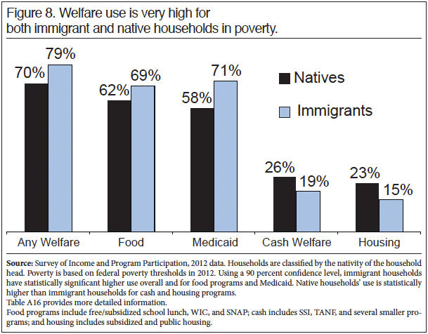 Graph: Welfare use is very highfor both immigrant and native households in poverty