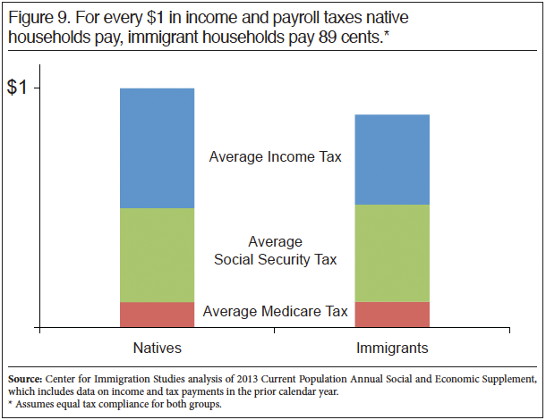 Graph: For every $1 in income and payroll taxes natives pay, immigrant households pay 89 cents