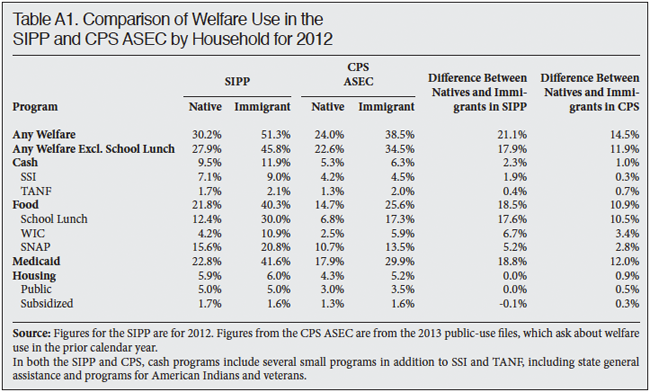 Table: Comparison of Welfare Use in the SIPP and CPS ASEC by Household for 2012