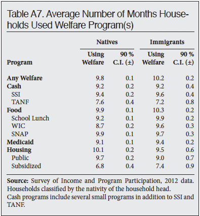 Table: Average Number of Months Households Use Welfare Programs