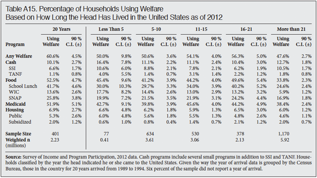 Table: Percentage of Households Using Welfare Based on How Long the Head has Lived in the US, 2012