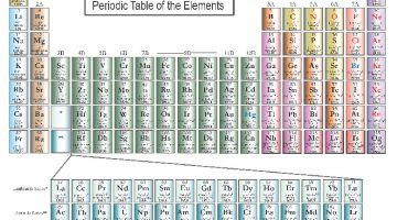 What is a Metal? Chemistry, Metals, and the Periodic Table of the Elements