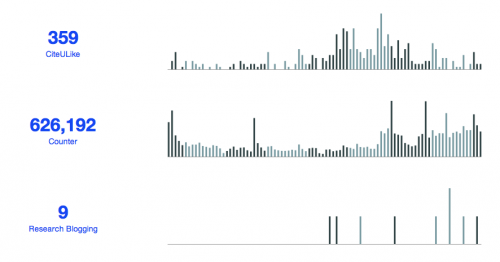 CiteULike bookmarks, usage stats from PLOS website and blog posts for article Why Most Published Research Findings Are False by month, available at http://dx.doi.org/10.1371/journal.pmed.0020124 (https://web.archive.org/web/20170731170128/http://dx.doi.org/10.1371/journal.pmed.0020124?).