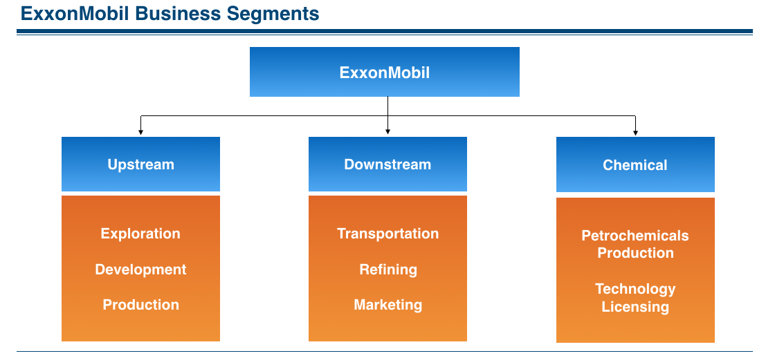 ExxonMobil Business Segments