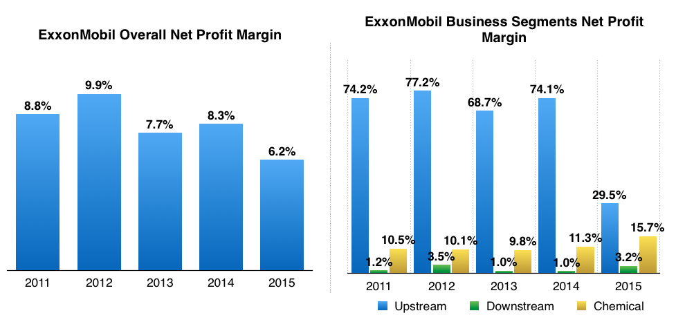 ExxonMobil Overall Upstream Downstream Chemical Net Profit Margin 2011 to 2015