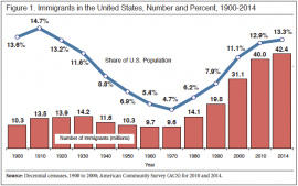 Immigrant Population Hits Record 42.4m in 2014