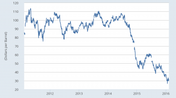 Why Hasn�t Cheaper Gas Created a Stronger Economy?