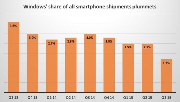 windows' share of all smartphone shipments