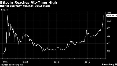 Tình hình bitcoin tăng trở lại giúp nhà đầu tư yên tâm