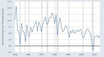 3 Charts that Show Why the Economy Is on a Downward Trend