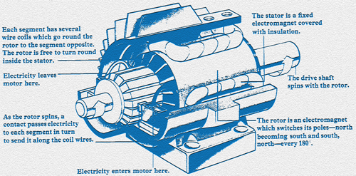 parts of electric motor